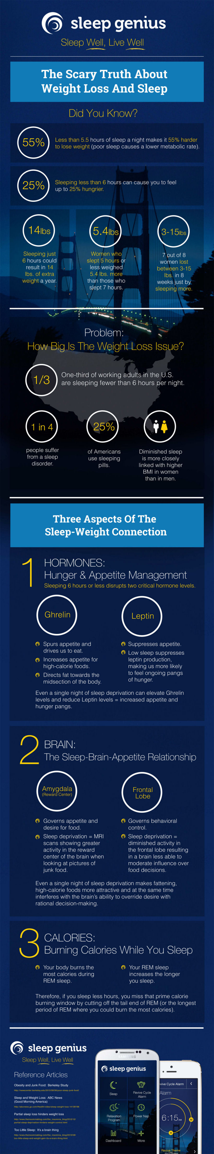How sleep is related to weight loss - Infographic - The ...